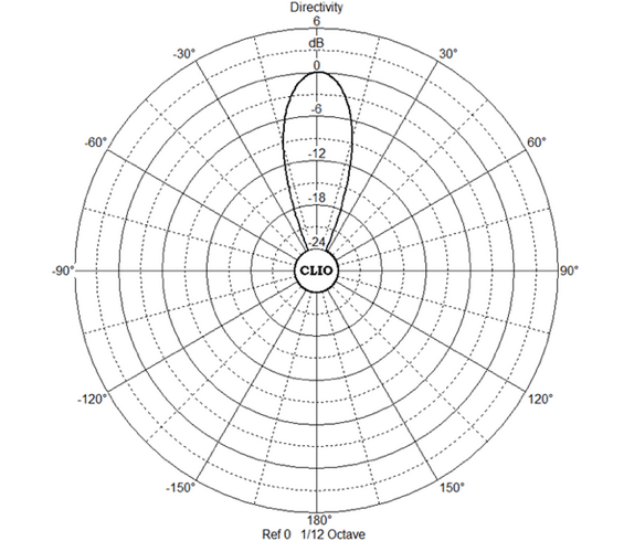 Polar plot of the output of the A-WASP® at 4kHz