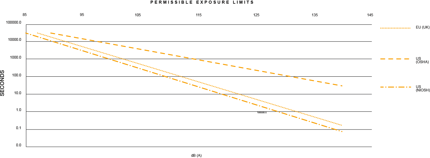 Permissible exposure limits